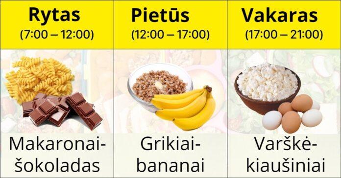 Kokius maisto produktus geriausia valgyti ryte? O kokius vakare?